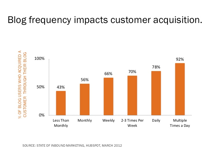 photo-about-how-blog-frequency-impacts-customer-acquisition