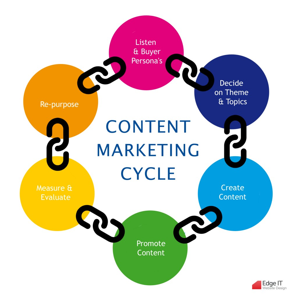 info-graphics-of-branded-content-marketing