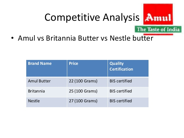 competitive-analysis-between-amul-britannia-and-nestle-butter