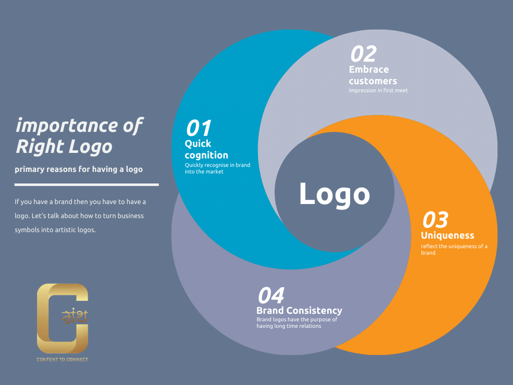 importance of right logo